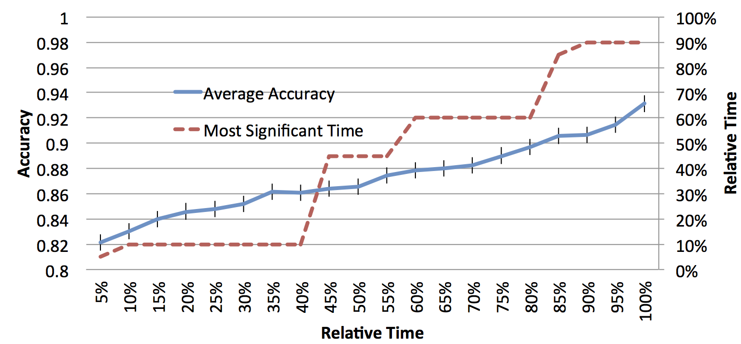 """Figure 1: Prediction accuracies over time by using the values of money inflows and the selected significant time before cur- rent time"""